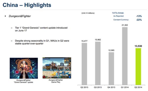 전년동기 대비 줄어든 넥슨의 2014년 2분기 중국 매출. 사진=넥슨)
