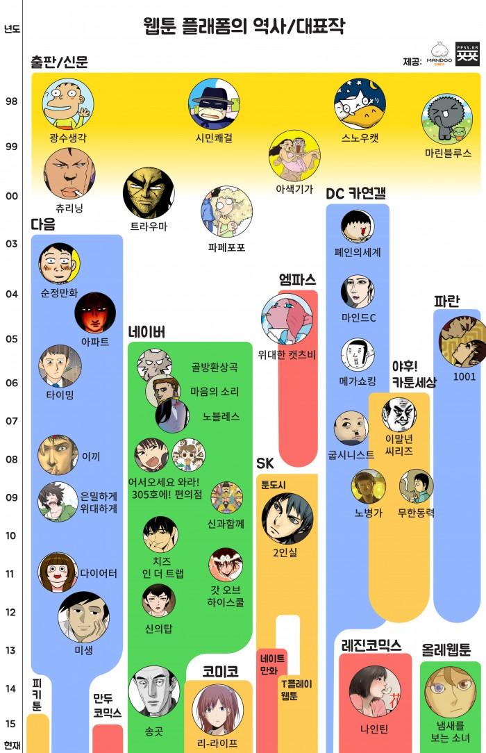 (한국 웹툰의 역사 인포그래픽. 사진=ㅍㅍㅅㅅ)