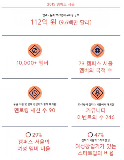 (스타트업 100 인터뷰를 돌아보면,  캠퍼스 서울입주사가 가장 많았다. 사진=구글)