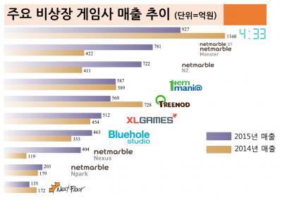 (주요 비상장 게임사 10곳의 2014년과 2015년 매출 비교. 자료=전자공시시스템, 사진=아웃스탠딩)