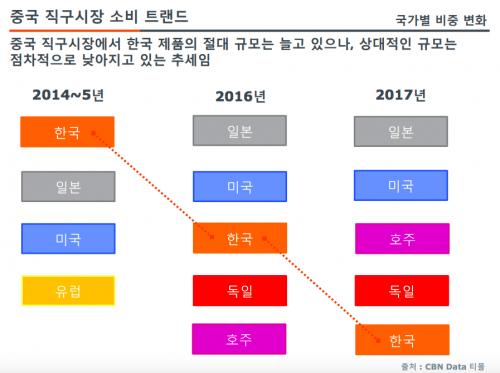 직구 시장에서 한국산의 프리미엄은 빠르게 하락하고 있다. 사진=코코넛트리)