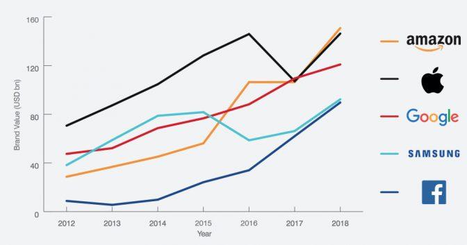 2018 세계에서 가장 가치있는 IT 브랜드 20