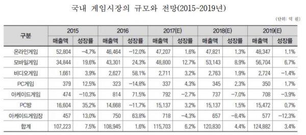 2017년 게임업계 매출 TOP10, 그리고 올해 관전포인트