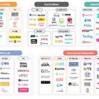 한국 주문형 서비스 시장은 어디까지 왔을까?