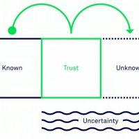 블록체인을 '학습'하는 5가지 단계