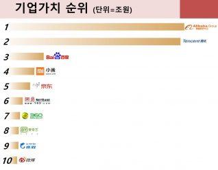 중국 IT업계 기업가치(상장사) TOP10
