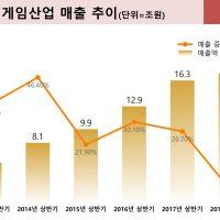 중국 게임산업 성장 둔화와 새로운 성장동력
