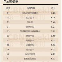 중국 벤처캐피탈 Top10을 소개합니다!