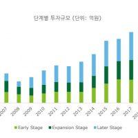 2018년 상반기 벤처 투자 트렌드