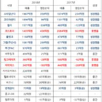 2018년 주요 스타트업 실적, 업종별 정리!