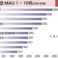 주요 모바일앱 월 사용자수 총정리!