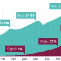 7가지 키워드로 정리해본 디지털 광고 25년