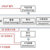 투자유치를 위해 스타트업도 알아둬야 할 투자자의 운영구조