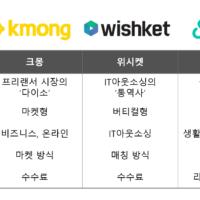 크몽, 위시켓, 숨고.. 긱 이코노미 플랫폼 특징 분석!